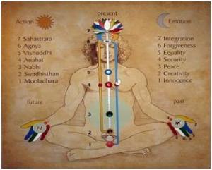 Chakras-Chart