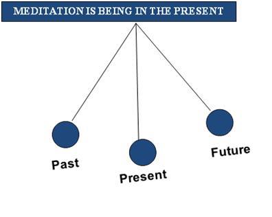 e_Meditation State